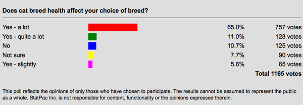 cat health poll results