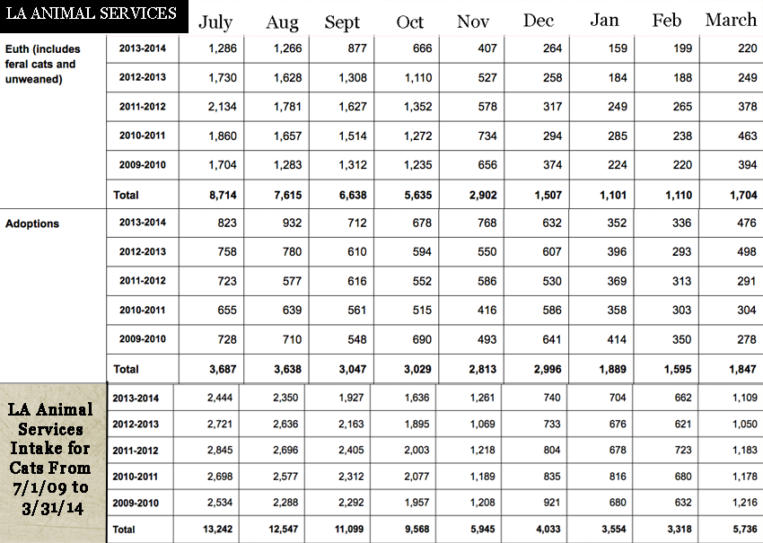 LA Animal Services statistics 2009 to 2014