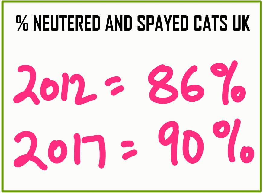 Percentage neutered cats UK