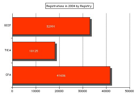 cat registrations for each registry 2004