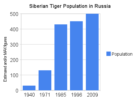 chart showing the siberian tiger population in Russia over the years