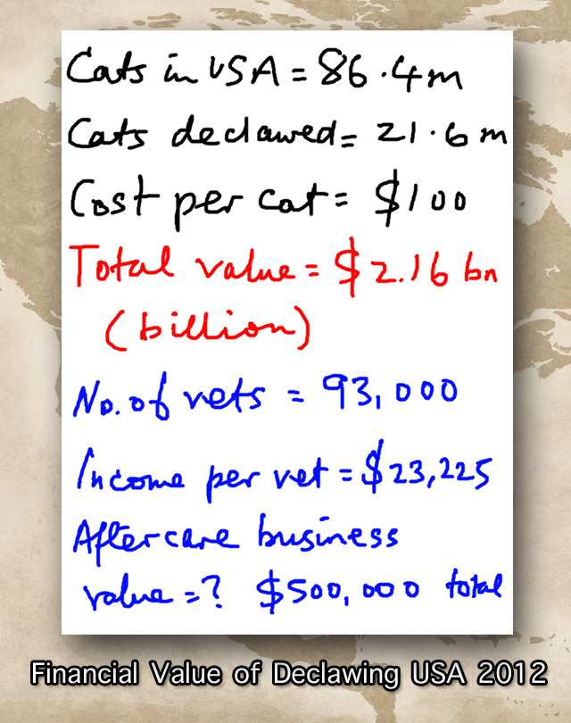 Financial value of cat declawing usa