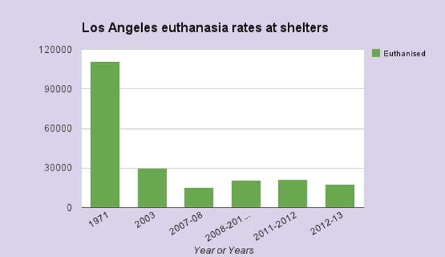 Los Angeles shelter animal kill rates