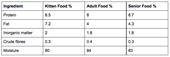 Kitten food compared to adult cat food ingredents