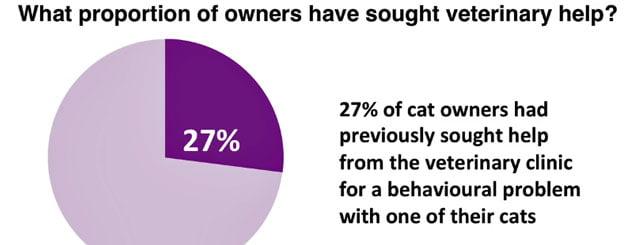 Vet help on feline behavior