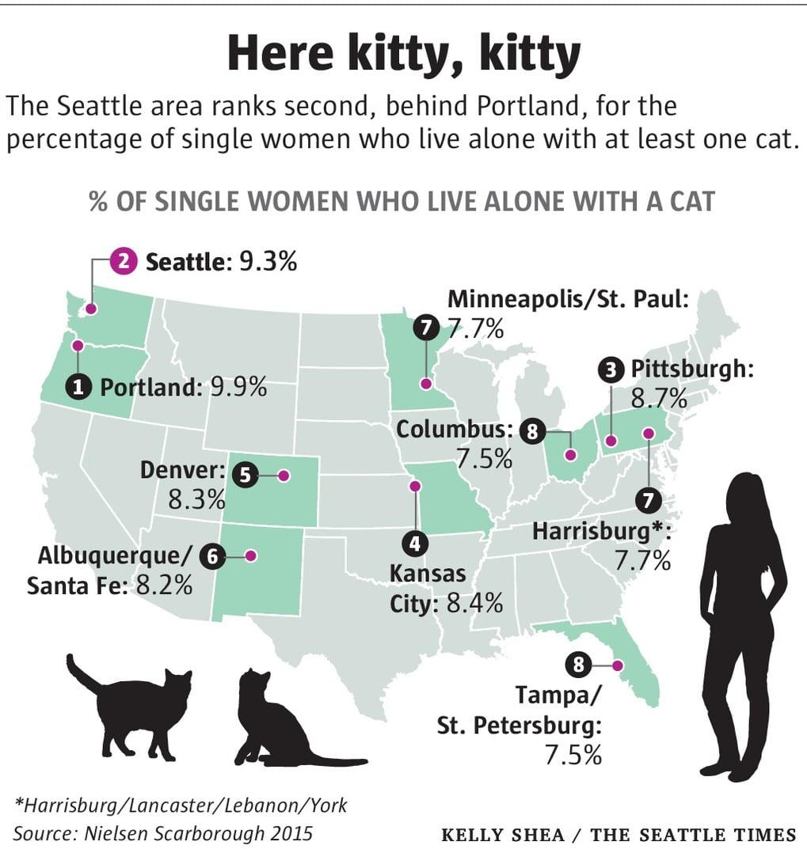 Percentage cat ladies per city USA