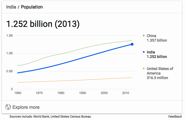 India human population