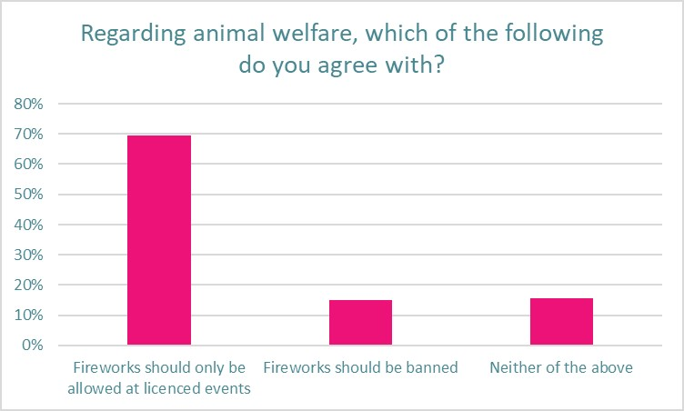 Pet owners want stage firework displays
