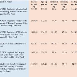 Contaminated cat food