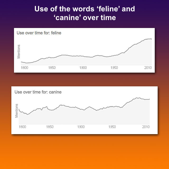 Use of the words 'feline' and canine' over time