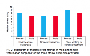 Female veterinarians are more likely to feel stress than men under certain situations