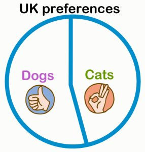 UK cat and dog preferences 2020