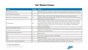 US Covid-19 by state mitigation strategies