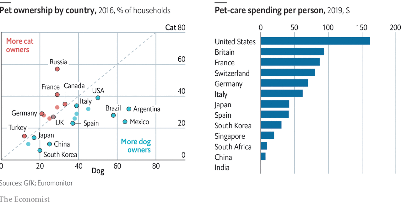 Which country spends the most on pet care?