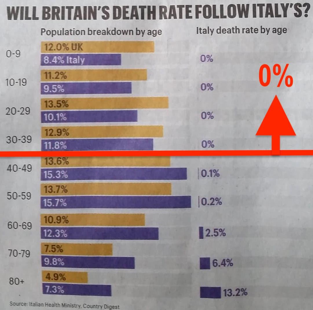 Zero Covid-19 deaths below 40