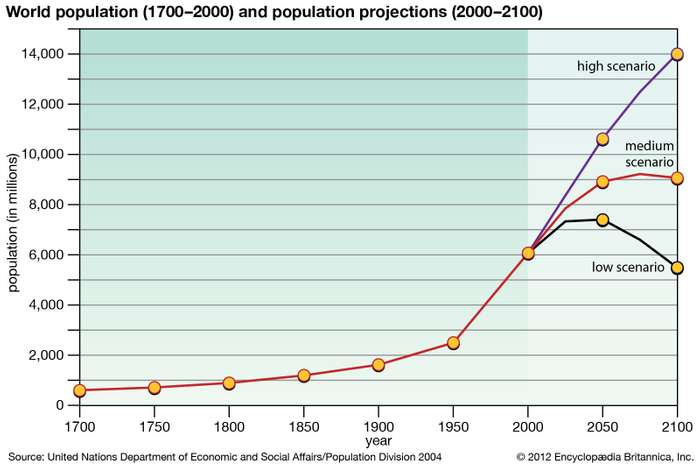 Projections of human population growth