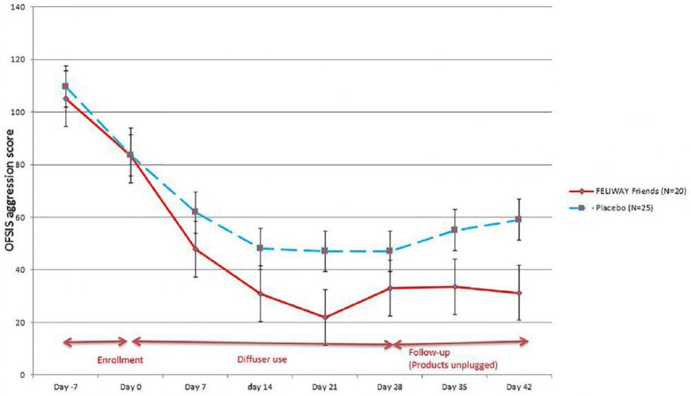 Graph showing decrease in feline aggression with use of Feliway diffuser compared to placebo