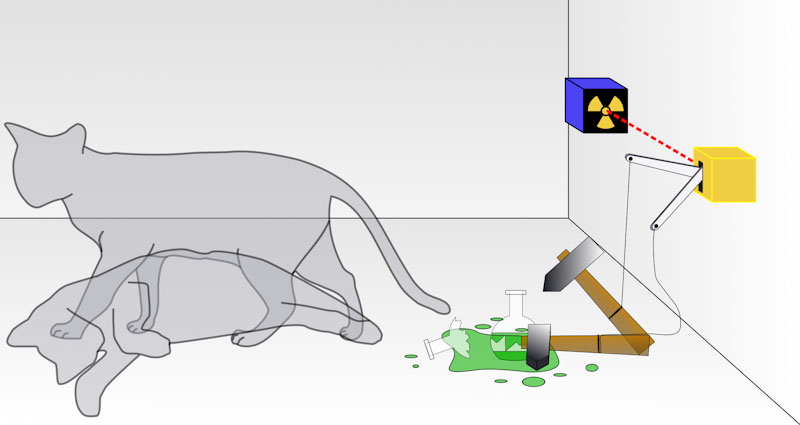 Diagram of Schrödinger's cat thought experiment. Roughly based on Schroedingerscat3.jpg.