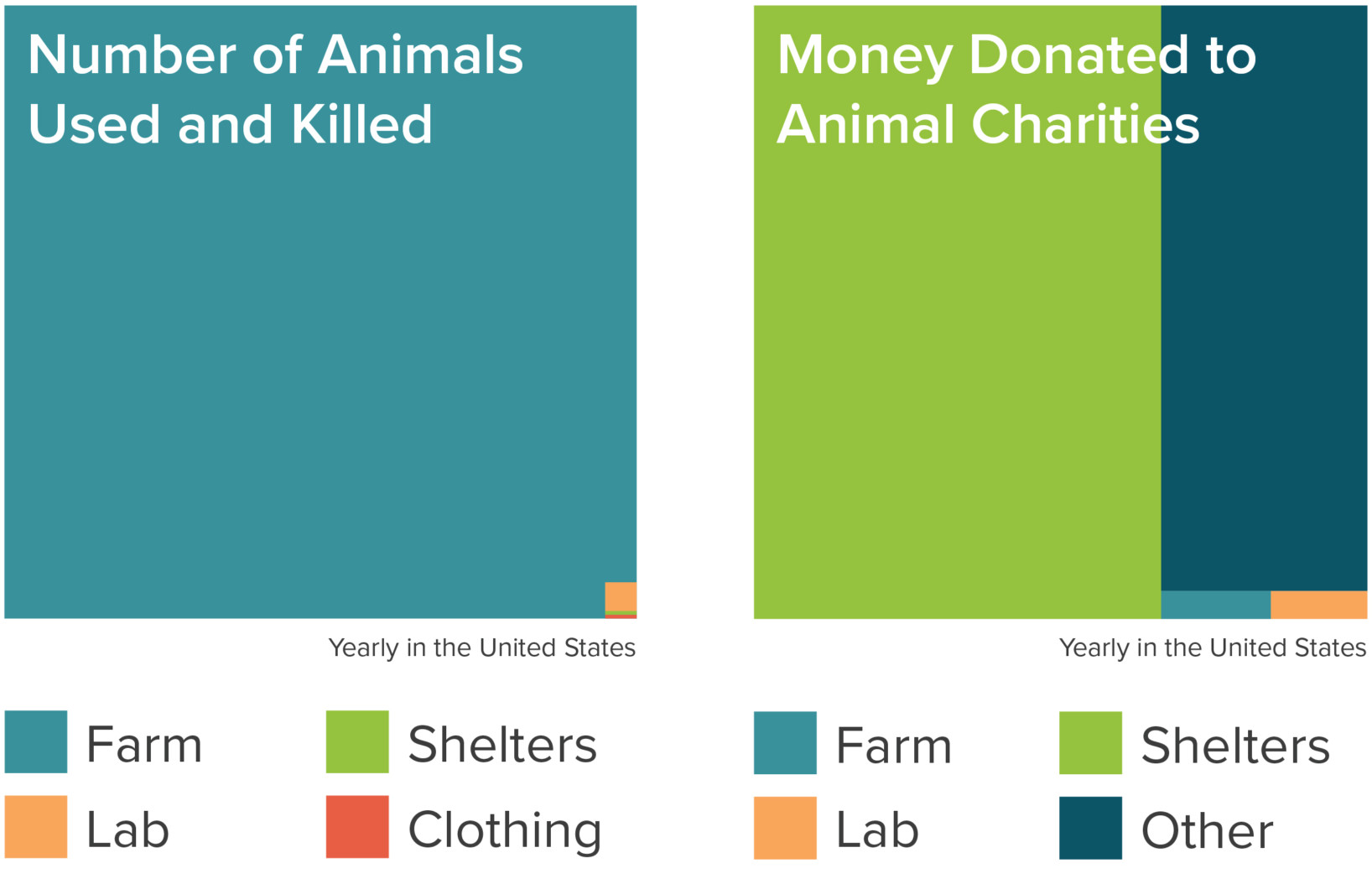 Donation allocation chart by Animal Charity Evaluators