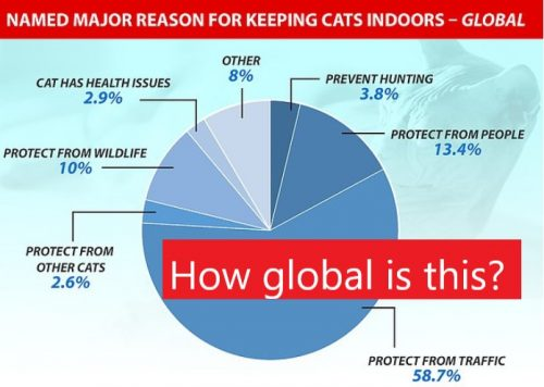 Global cat survey is not global at all
