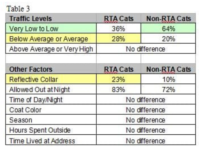 RTAs and cats chart